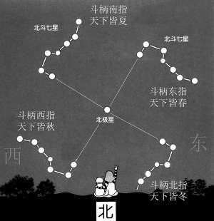 北斗七星图片,北斗七星形状会发生改变吗?