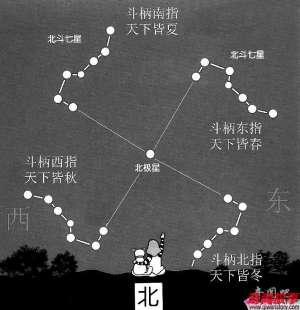 北斗七星怎么辨别四季_0
